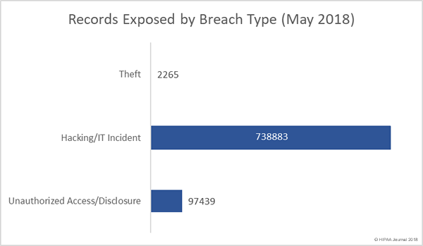 Records Exposed in Healthcare Data Breaches (May 2018)