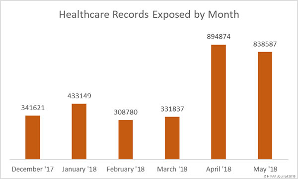 Healthcare Data Breaches - Records (May 2018)