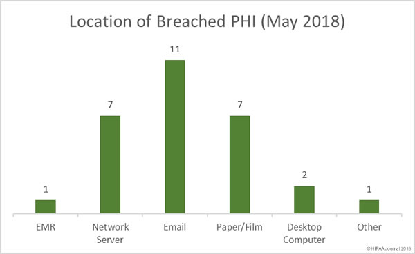 Healthcare Data Breaches (May 2018) - Location of Breached PHI