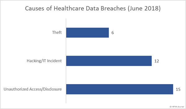 Causes of Healthcare Data Breaches (June 2018)