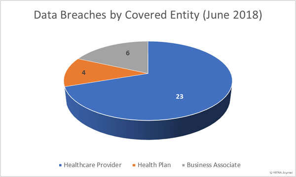 Data Breaches by Covered Entity Type