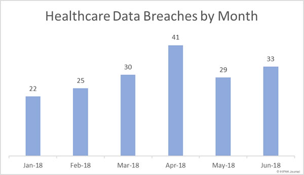 Healthcare Data Breaches (January-June 2018)