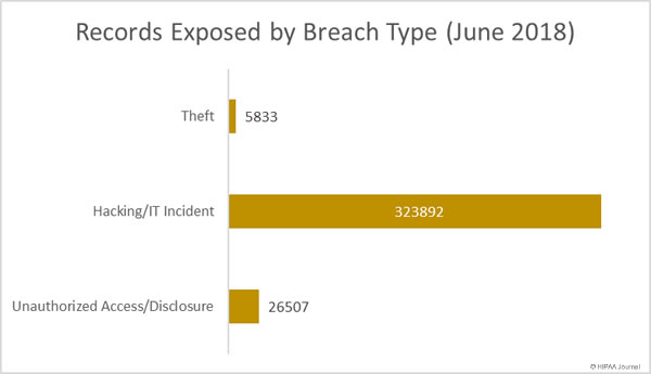 Healthcare Records Exposed by Breach Type