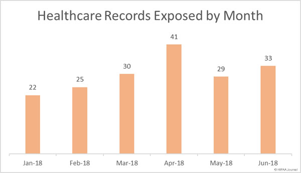Healthcare Records Exposed (January-June 2018)