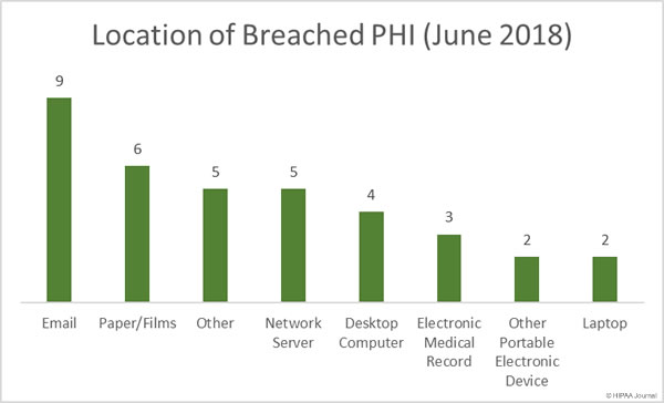 Location of Breached PHI (June 2018)