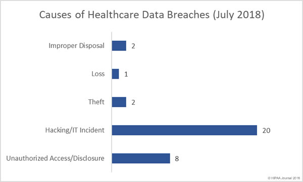 Causes of Healthcare Data Breaches July 2018