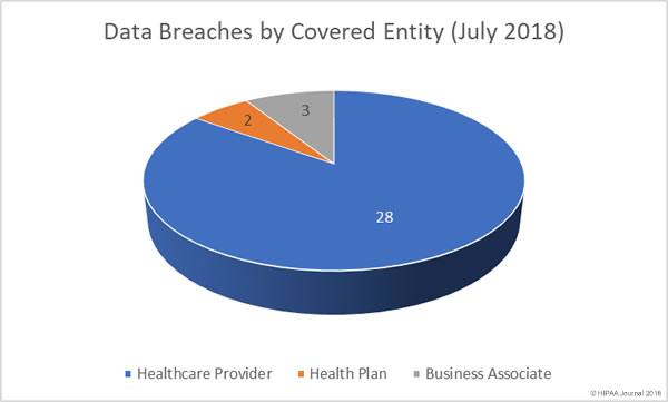 July 2018 Healthcare Data Breaches by Covered Entity
