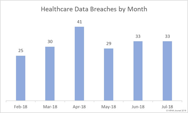 Healthcare Data Breaches by Month (Feb-July 2018)
