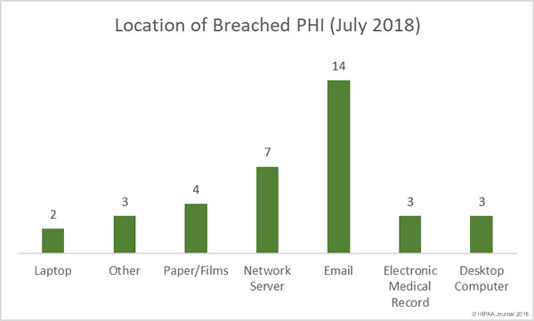 Location of Breached PHI (July 2018)