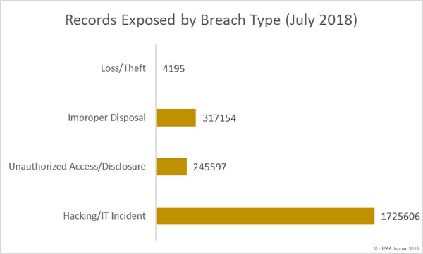 Healthcare Records Exposed by Breach Type (July 2018)