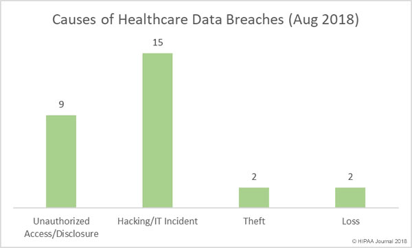 Causes of Healthcare Data Breaches in August 2018