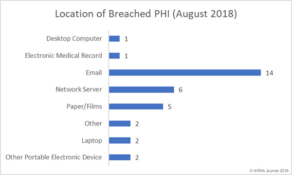 Location of Breached PHI in August 2018 Healthcare Data Breaches