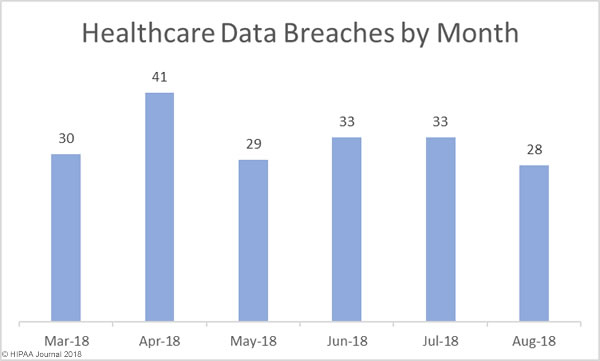 Healthcare Data Breaches by Month