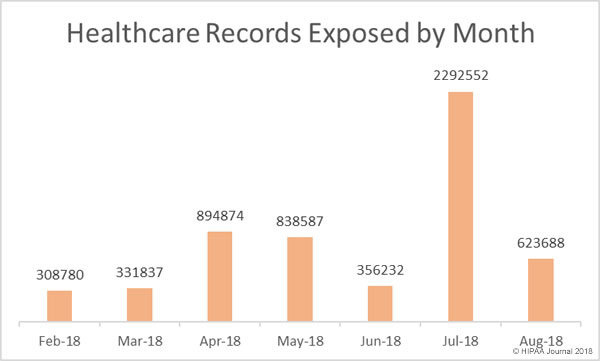 HEalthcare Records Exposed by Month