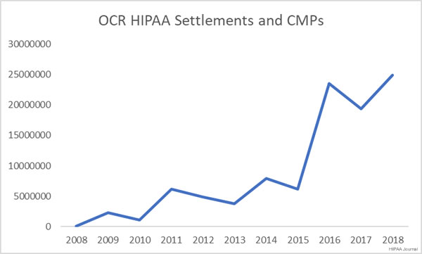 HIPAA Fines and CMPs