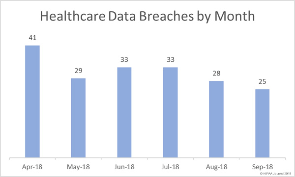 Healthcare data breaches April to September