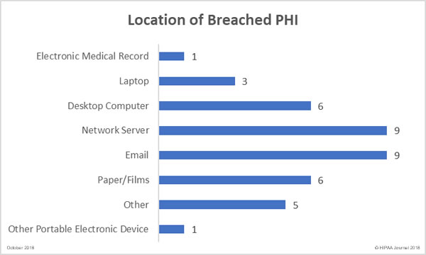 October 2018 Healthcare data Breach report - Location of Breached PHI