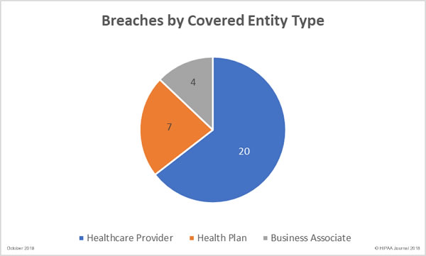 October 2018 Healthcare Data Breaches by entity type