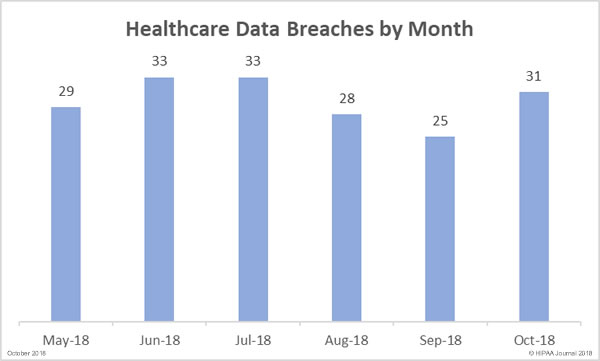 Healthcare Data Breaches (by Month)