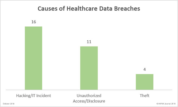 Causes of October 2018 Healthcare Data Breaches