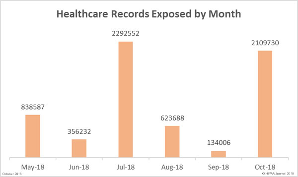 Healthcare Data Breaches (records exposed by month)