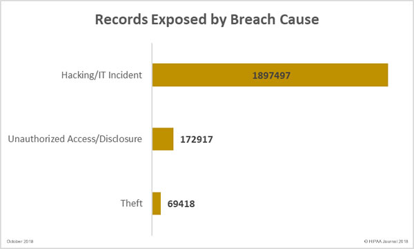 Healthcare records Exposed by Breach Cause (October 2018)
