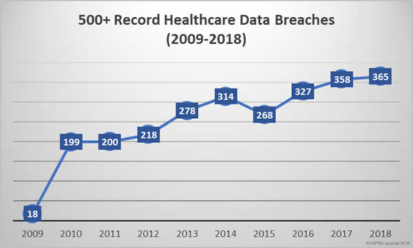 2009-2018 healthcare data breaches