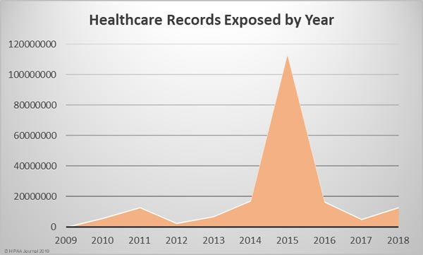 healthcare records exposed 2009-2018
