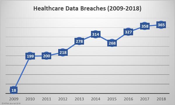 Healthcare data breaches 2009-2018