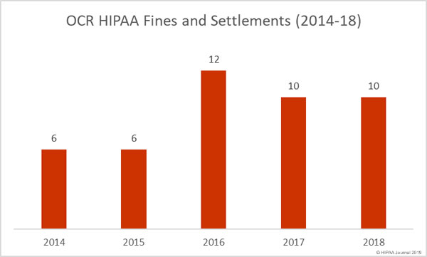 Summary of 2018 HIPAA Fines and Settlements