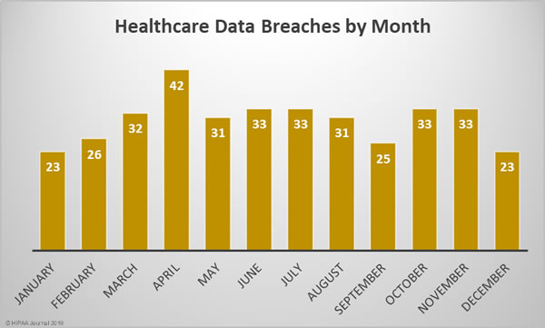 Healthcare data breaches in 2018 by month