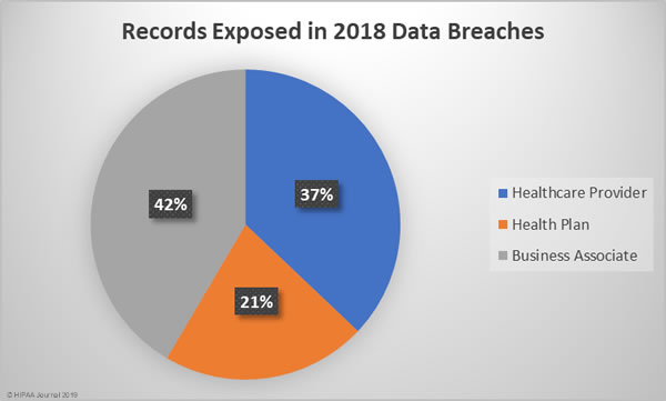 2018 Healthcare Data Breaches by Covered Entity (records)