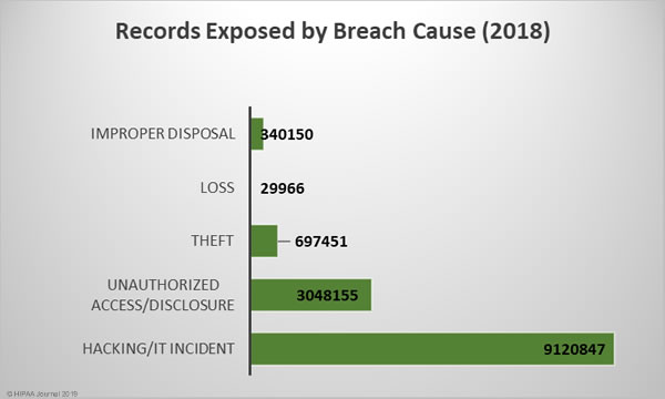 records exposed by breach cause