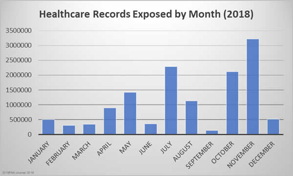 2018 healthcare data breaches - records by month