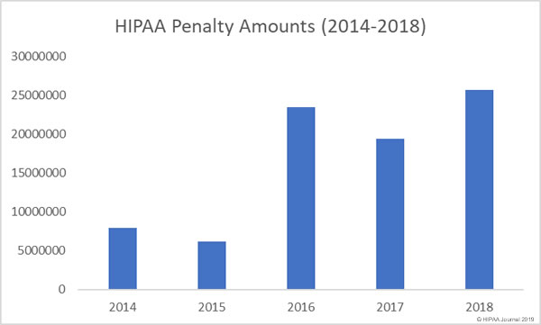2018 HIPAA fines and penalties total