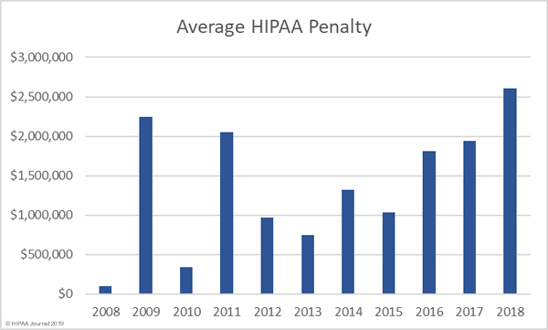 average HIPAA penalties by year