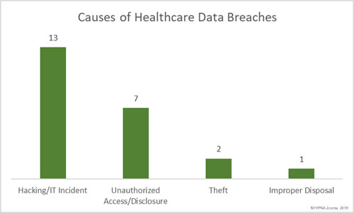 Causes of December 2018 Healthcare Data Breaches