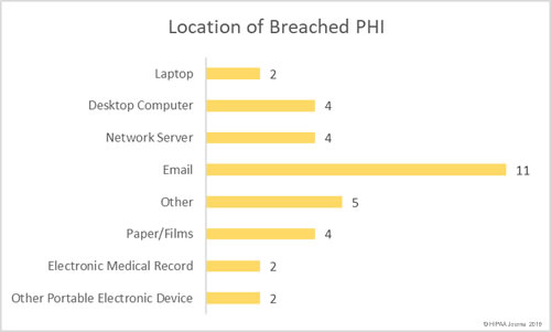 Location of Breached Protected Health Information