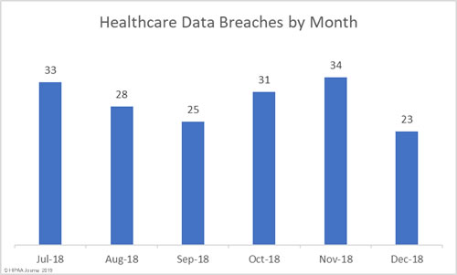 2018 Healthcare Data Breaches