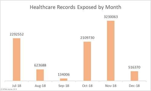 2018 Healthcare Data Breaches - Records Exposed