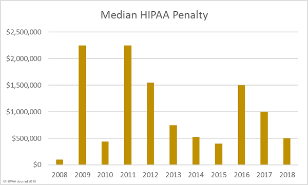 median HIPAA penalty by year