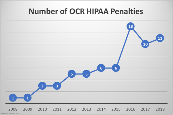 HIPAA Fines and Settlements