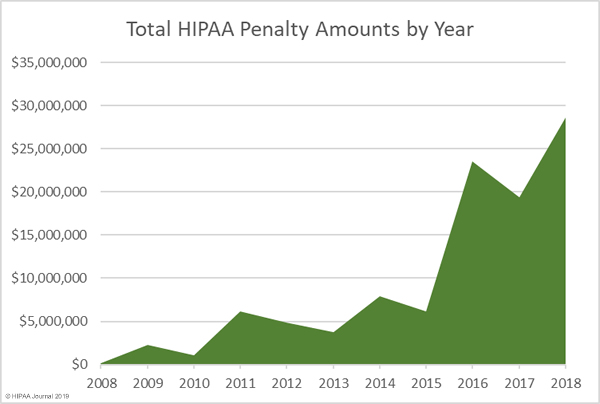 HIPAA Fines and Settlement Amounts by Year