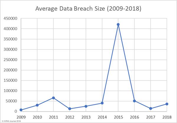 average healthcare data breach size 2009 to 2018