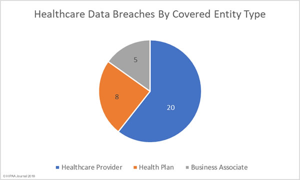 Healthcare Data Breaches January 2019 - By Covered Entity