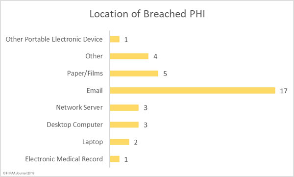 Healthcare Data Breaches January 2019 - Location PHI