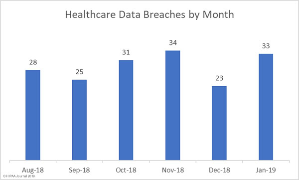 Healthcare Data Breaches January 2019 - Month