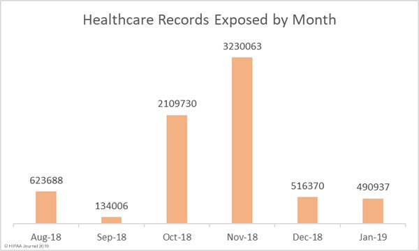 Healthcare Data Breaches January 2019 - Records Exposed