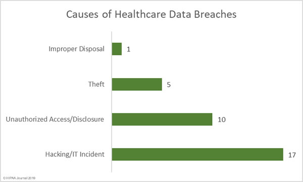 Healthcare Data Breaches January 2019 - Causes