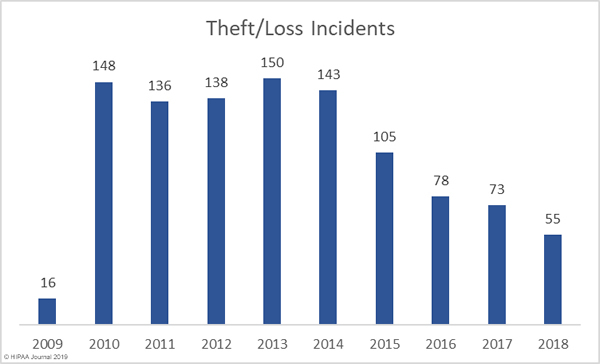 theft and loss incidents - healthcare